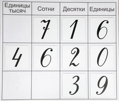 Полный набор магнитных цифр для нумерационных таблиц с 1-4 класс